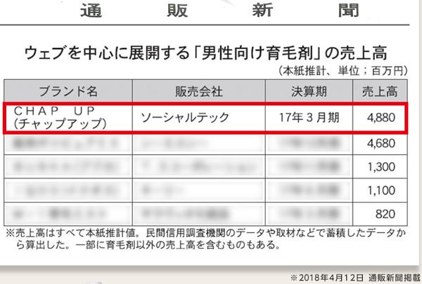 チャップアップ_売上日本一_エビデンス
