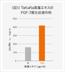 ガゴメ昆布フコイダンのFGF-7産生促進作用