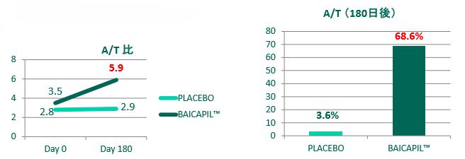 バイキャピルの効果_臨床試験結果